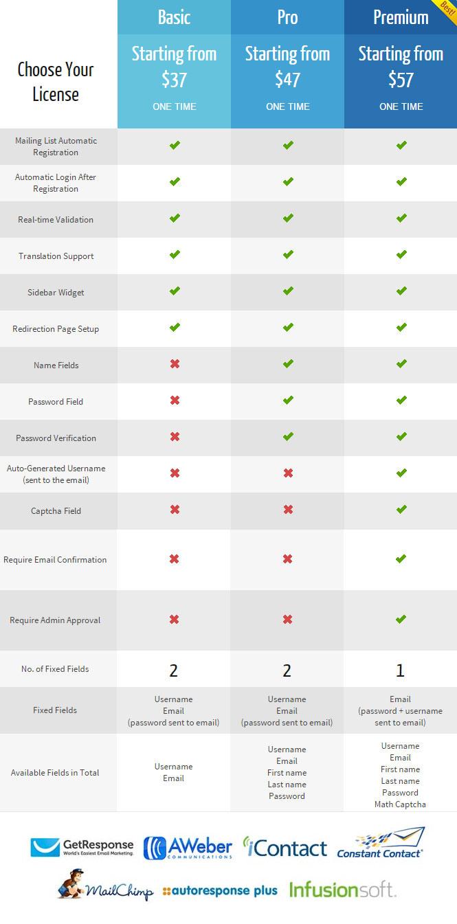 wishlist-registration-widget-versions-comparison
